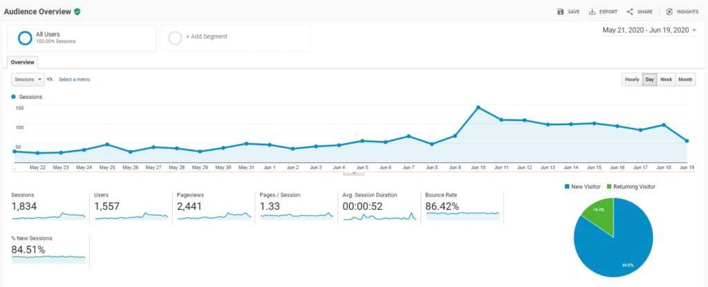Blog Traffic Update 2 Google Analytics