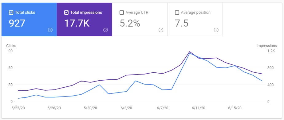 Blog Traffic Update 2 Google Search Console