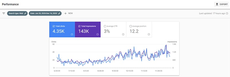 Google Search Console June to December 2020
